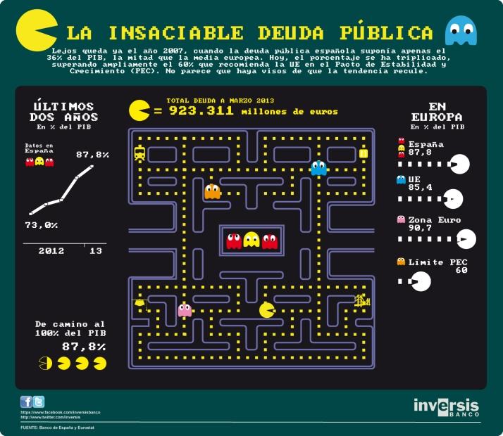 La insaciable deuda pública española