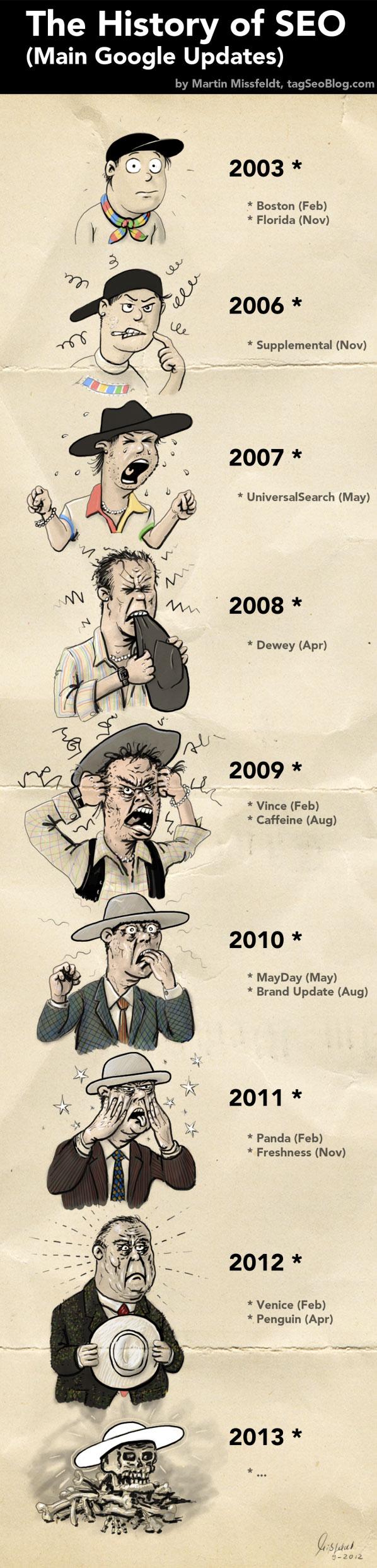 La historia del SEO