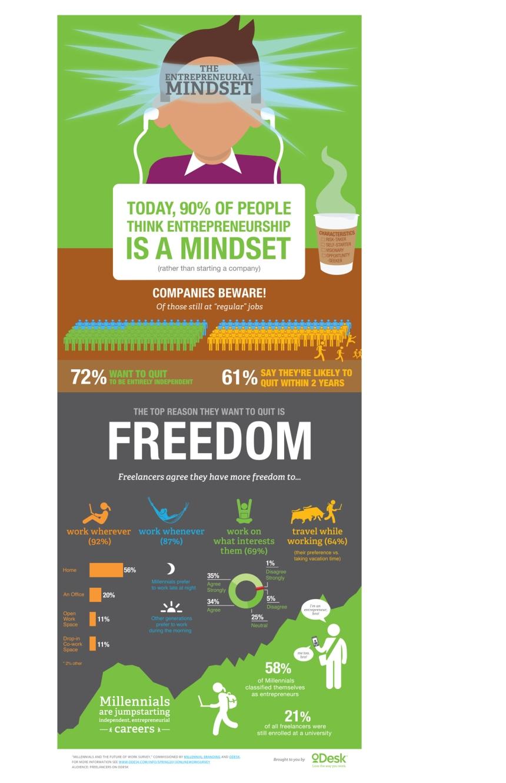 La mentalidad del emprendedor
