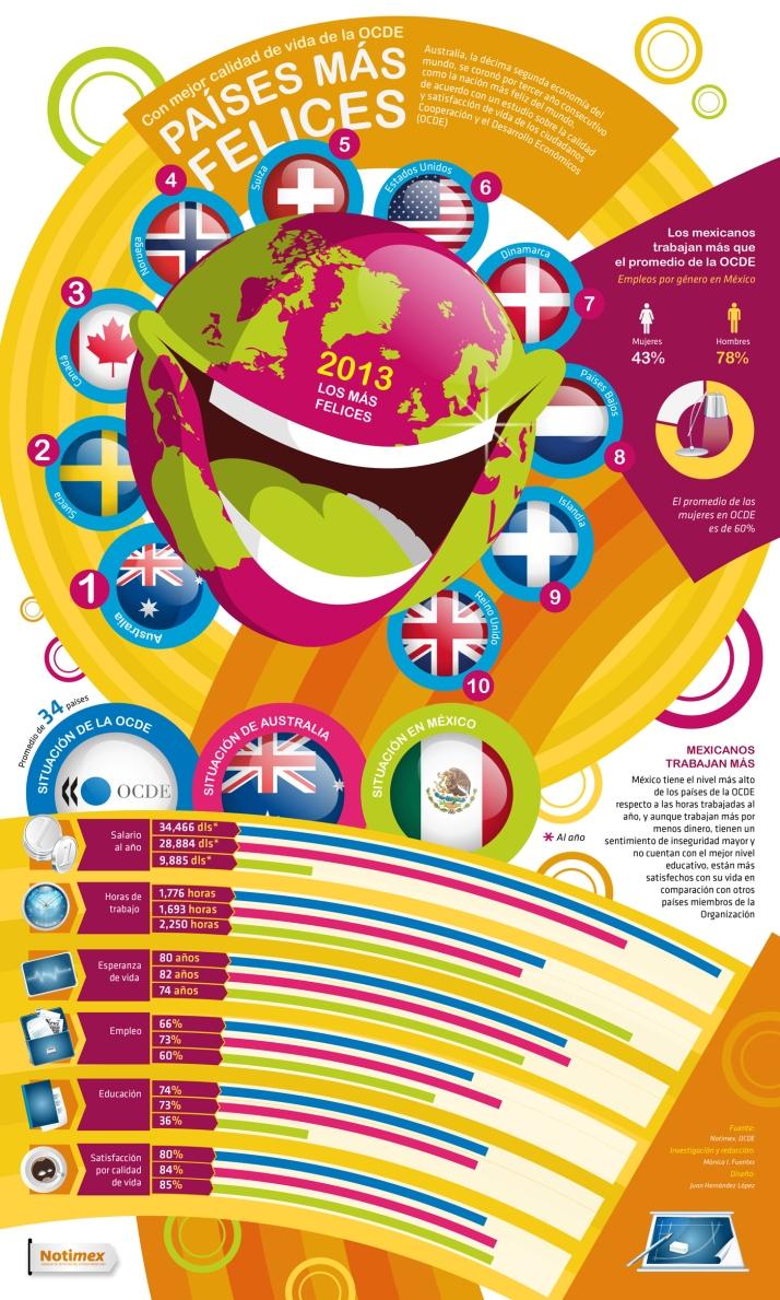 Los países más felices del Mundo 2013