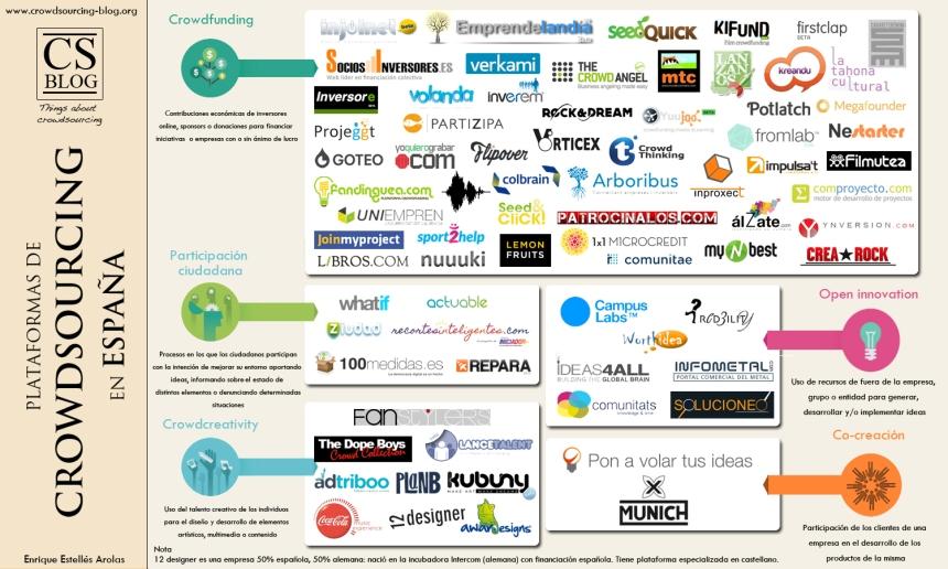 Panorama del crowdsourcing en España 2013