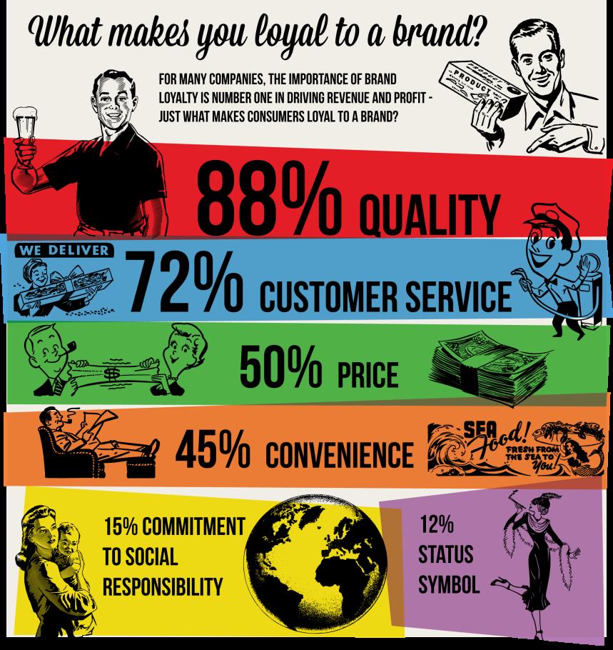 Qué te hace leal a una marca