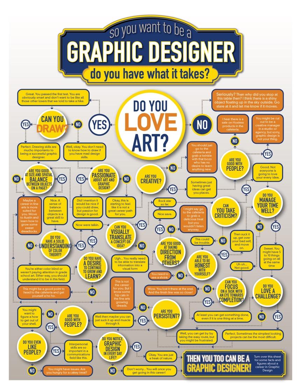 ¿Quieres ser diseñador gráfico?
