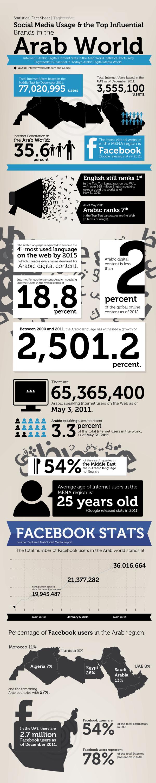 Social Media en el Mundo árabe