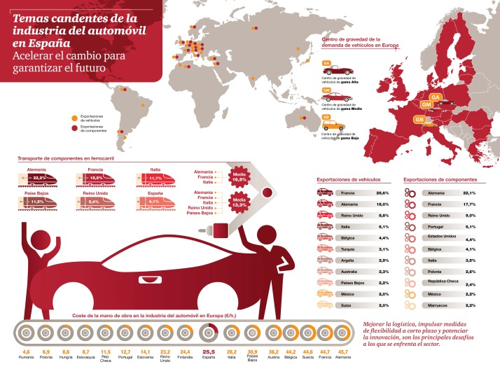 Temas candentes de la industria del automóvil en España