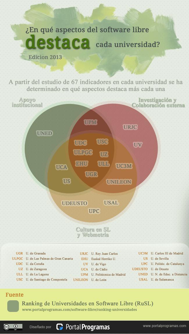 Universidades españolas: en que destacan en software libre