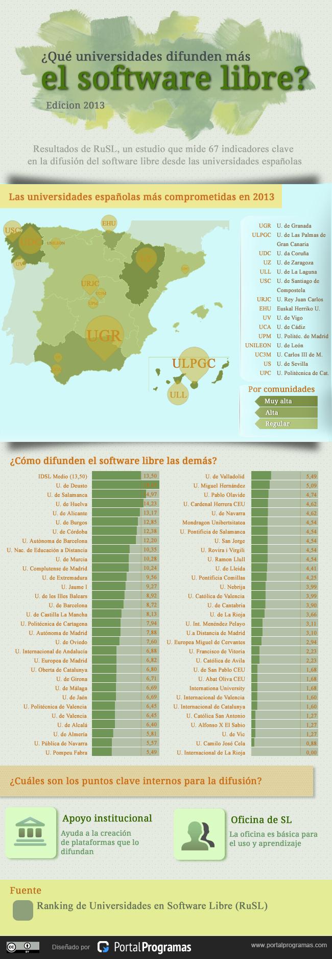 Universidades españolas que más difunden el software libre