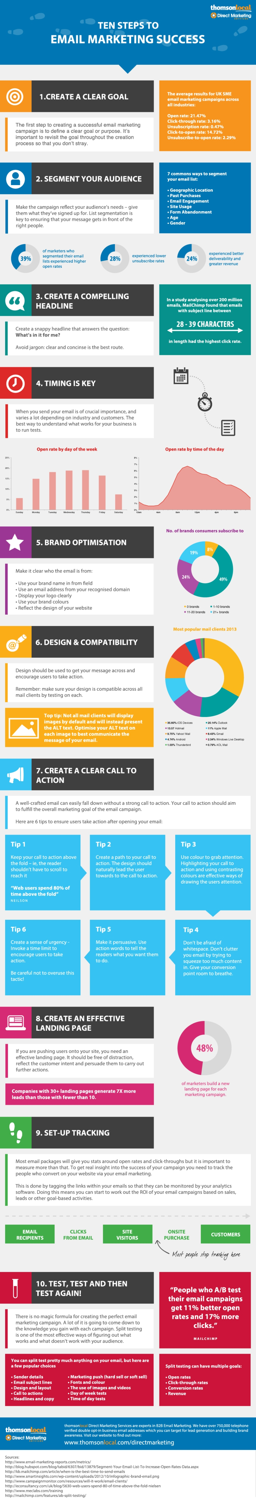 10 pasos al éxito en el Email Marketing