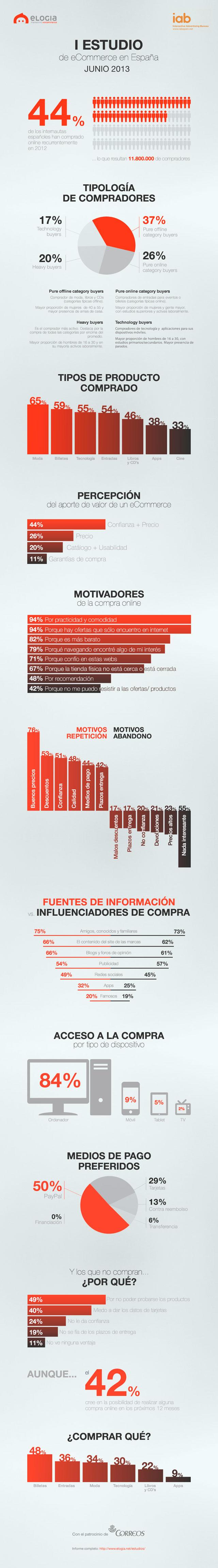 Estudio sobre comercio electrónico en España
