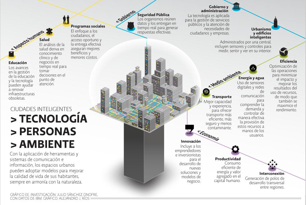 An lisis de las smart cities con sus ventajas y for Cuales son los cajeros red