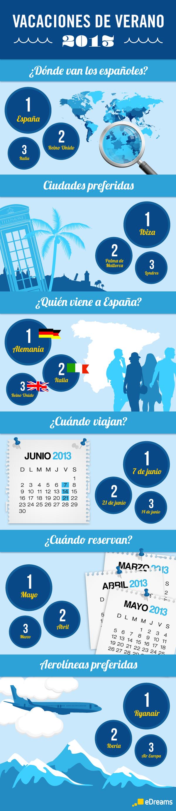 Tendencias vacaciones de verano de los españoles 2013