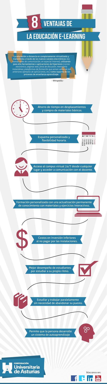 ventajas e-learning