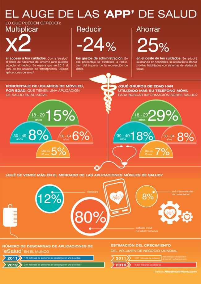 auge de las apps de salud