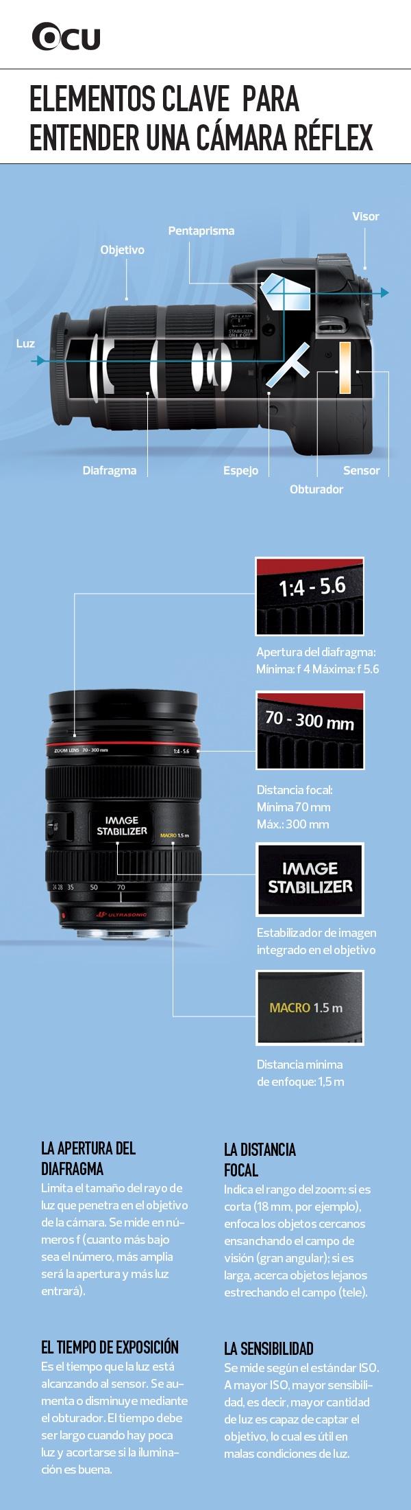 Elementos clave para entender una cámara reflex
