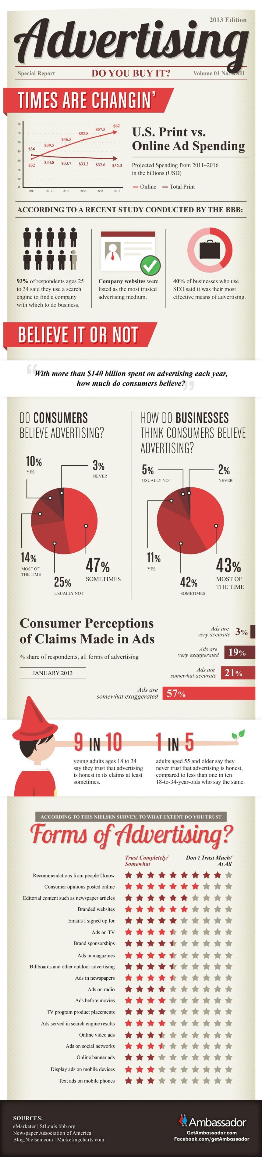 ¿Se creen los consumidores la publicidad?