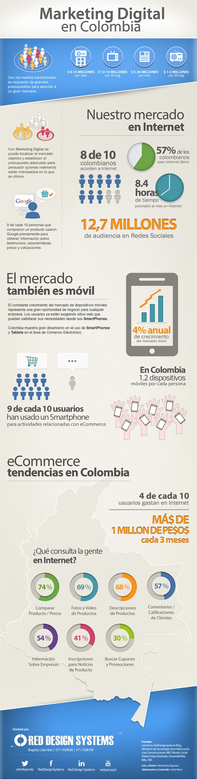 Marketing digital en Colombia