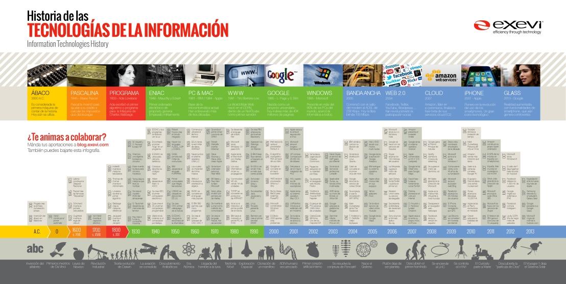 La Historia de las Tecnologías de la Información