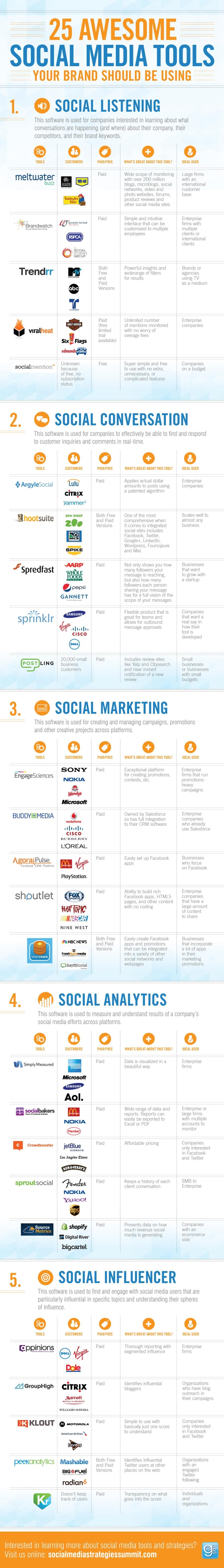 25 herramientas impresionantes para Redes Sociales