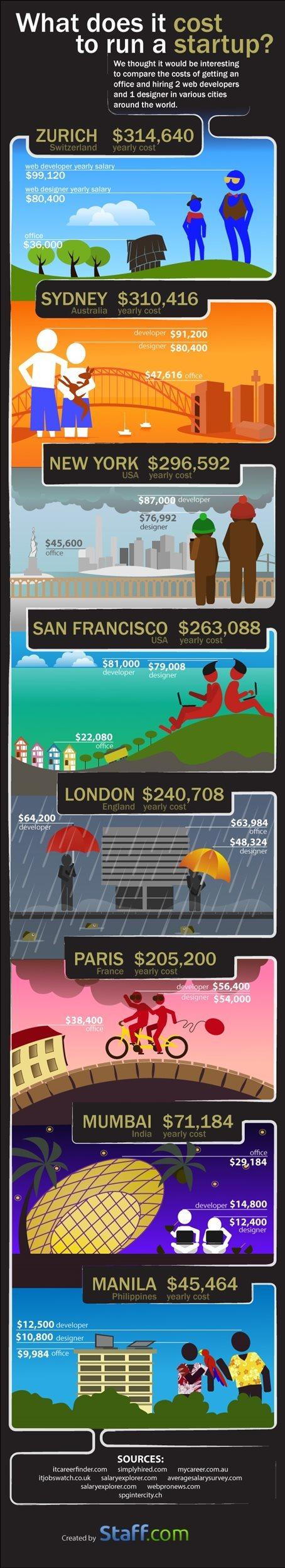 Coste de montar una Startup en algunas ciudades