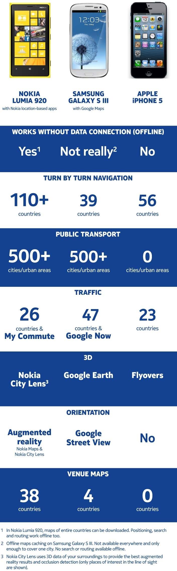 Nokia maps y sus competidores