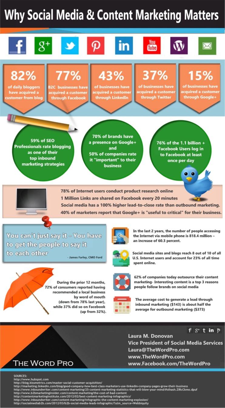 Por qué funcionan el marketing de contenidos y el social media