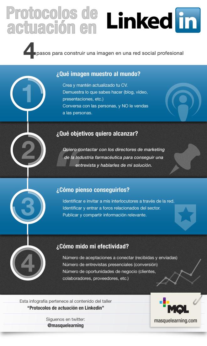 Protocolos de actuación en Linkedin