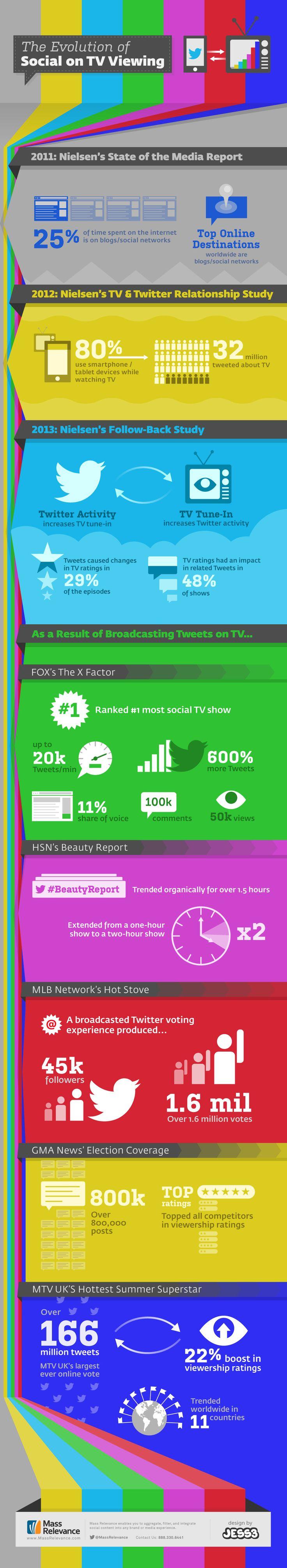 Redes Sociales y consumo de Televisión