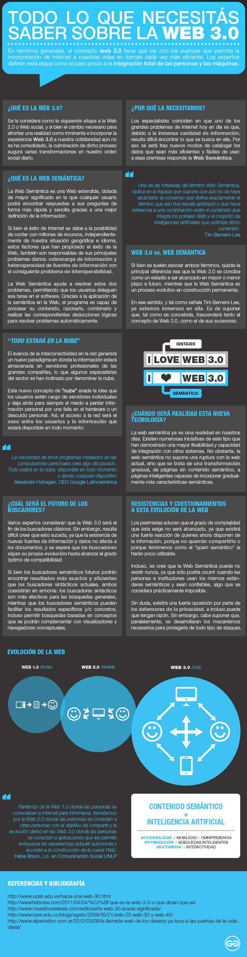 Todo lo que debes saber sobre la Web 3.0