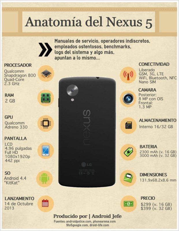 Anatomía del Nexus 5