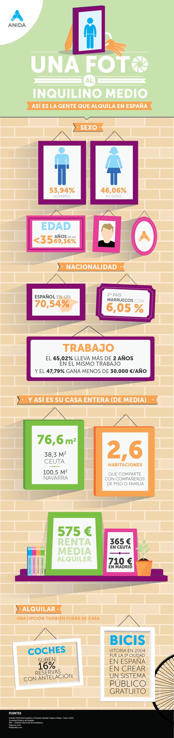 Perfil del inquilino de viviendas en España