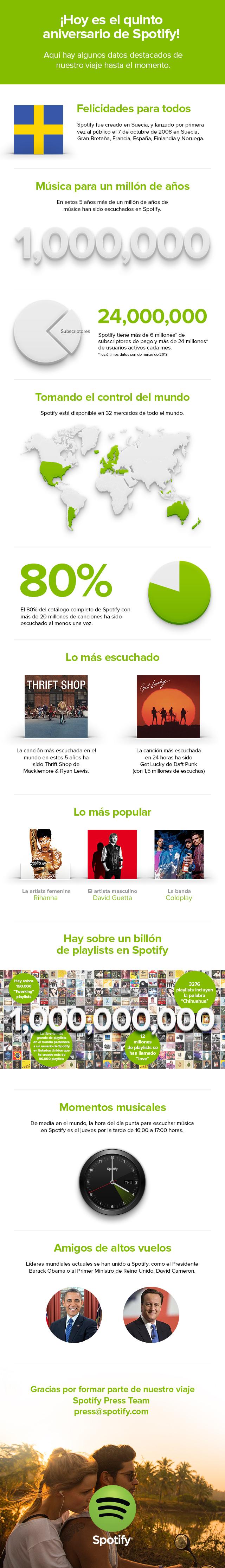 Los 5 primeros años de Spotify