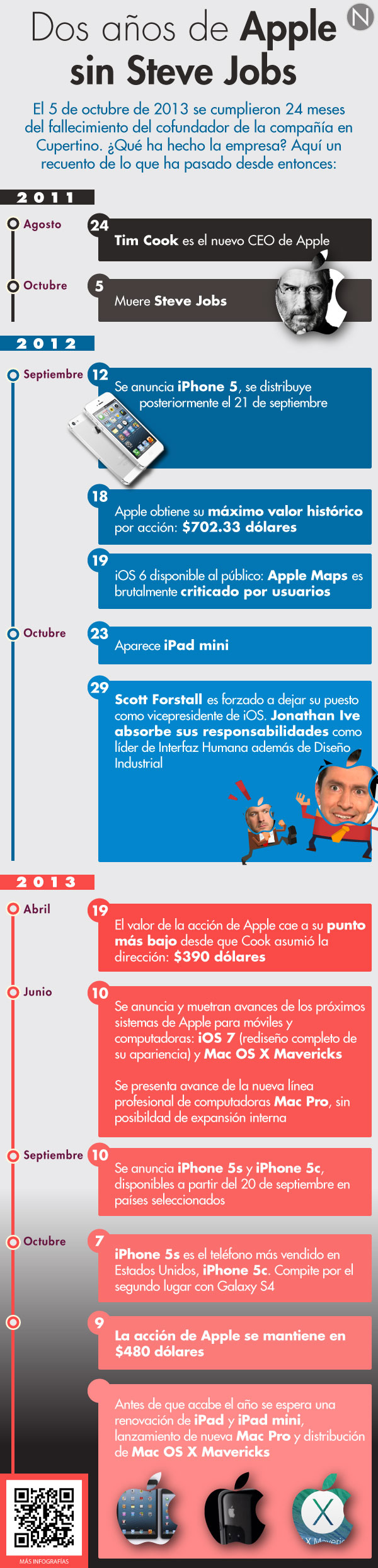 2 años de Apple sin Steve Jobs