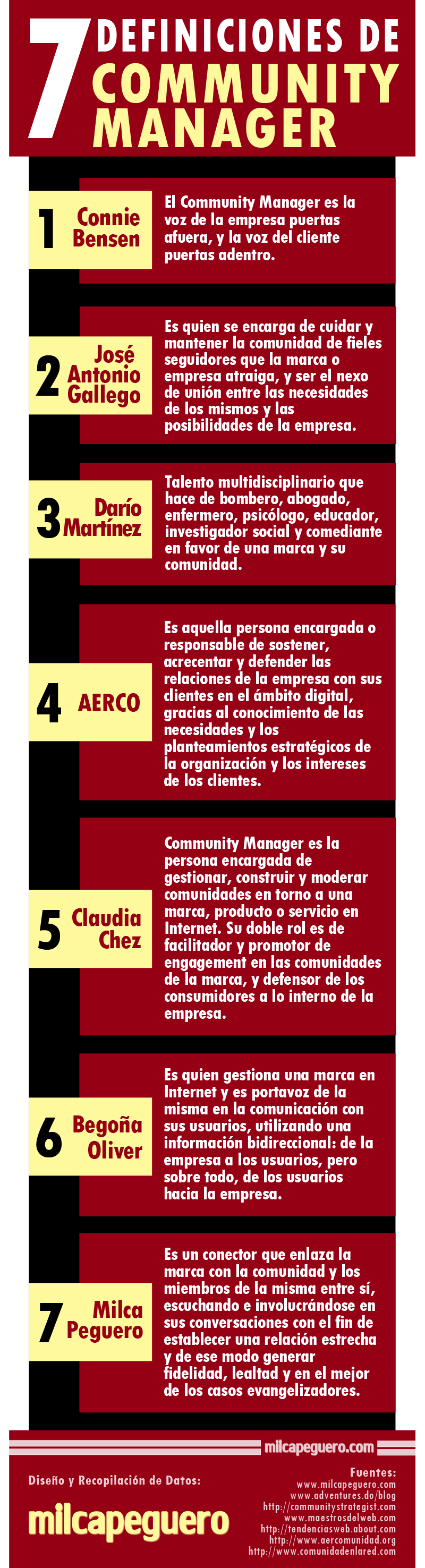 7 definiciones del Community Manager