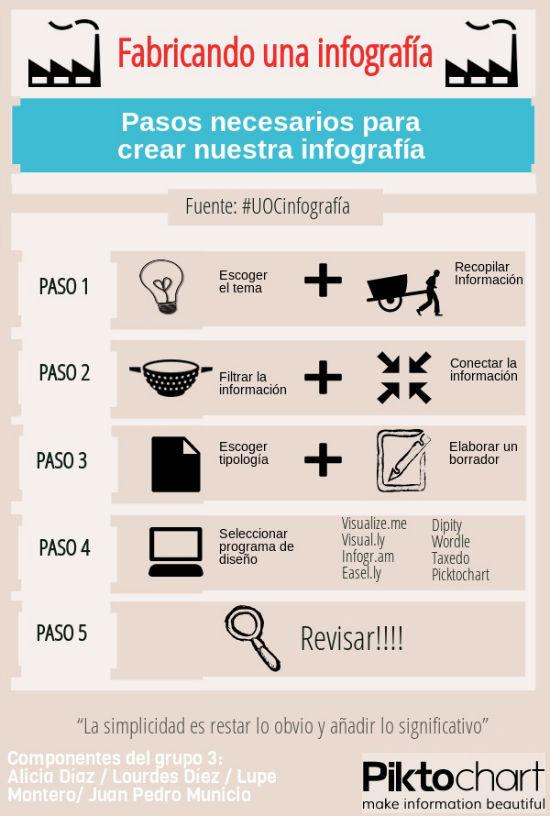 Cómo fabricar una infografía