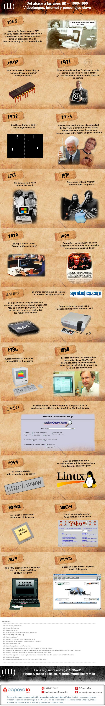 Historia del PC (II): Del 1965 hasta 1995