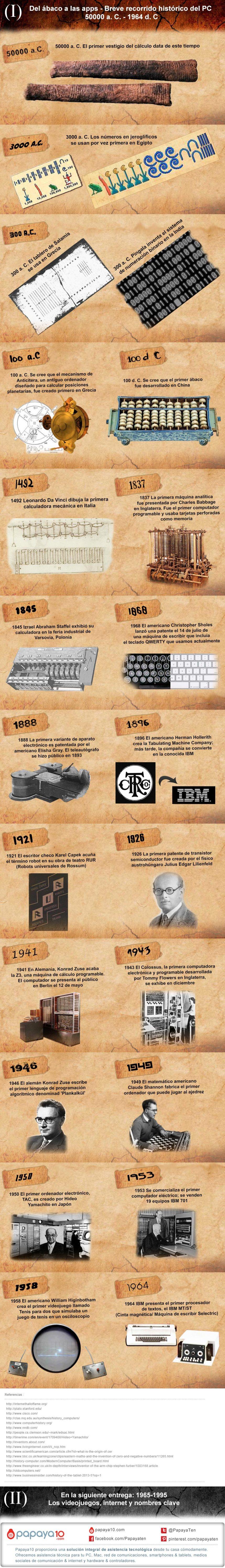 Historia del PC (I): Del ábaco hasta 1964