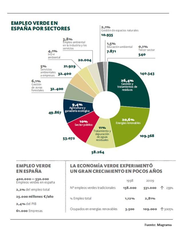 Empleo verde en España por sectores