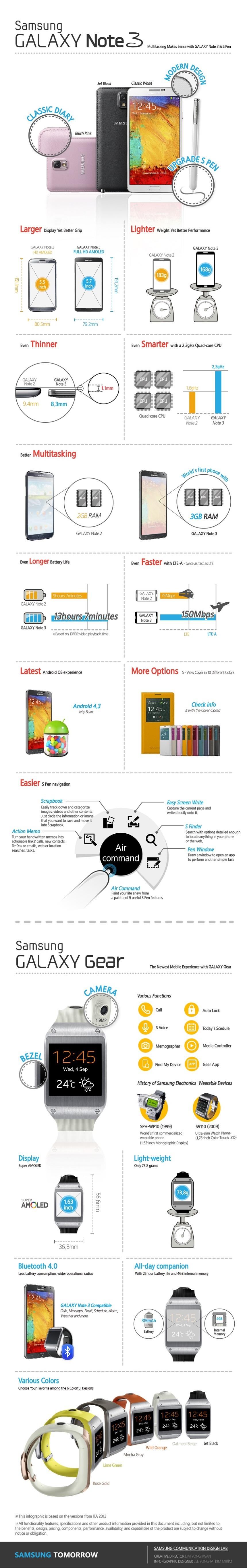 Samsung Galaxy Note & Galaxy Gear