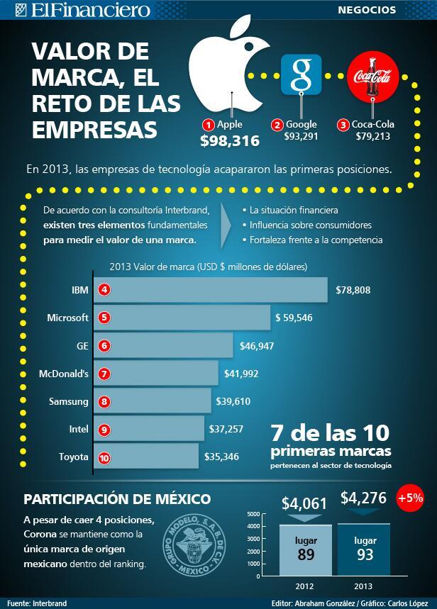 Las 10 marcas más valoradas del Mundo 2013