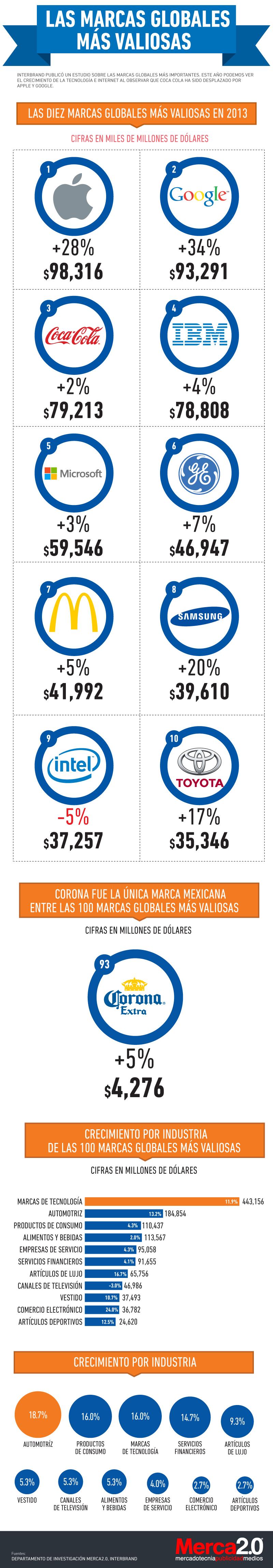 Las marcas globales más valiosas
