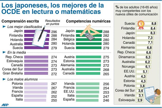 Mejores (y peores) países en matemáticas y lectura