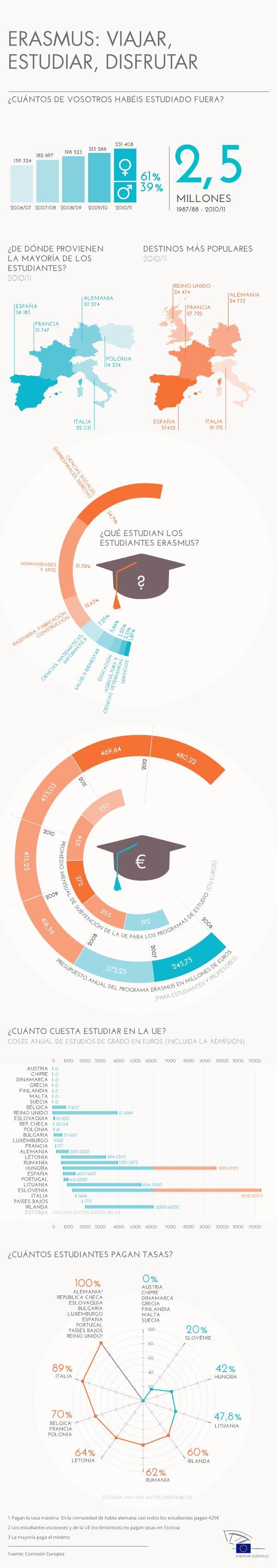 Datos interesantes sobre el programa Erasmus