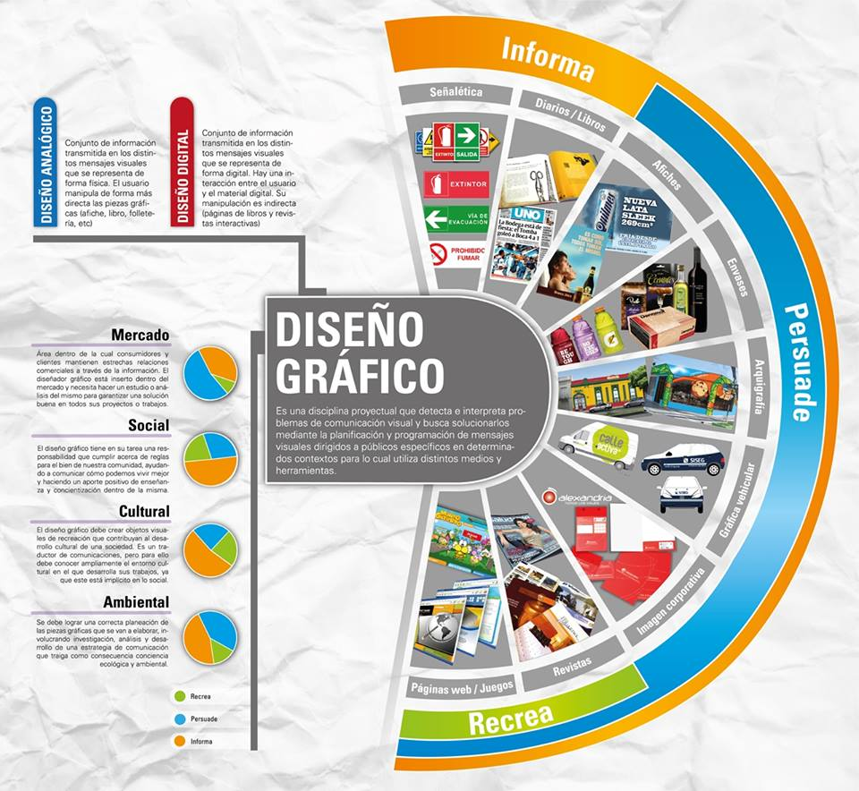 Qu es el dise o gr fico infografia infographic for Que es diseno en arquitectura