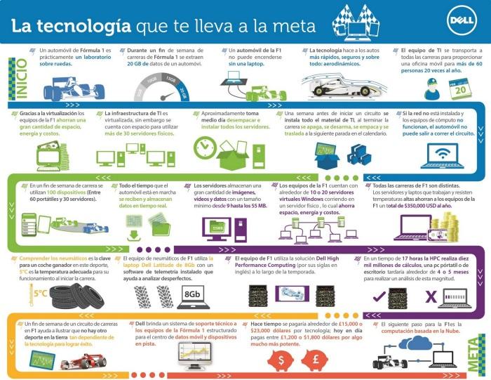 Informática y tecnología en la Fórmula I