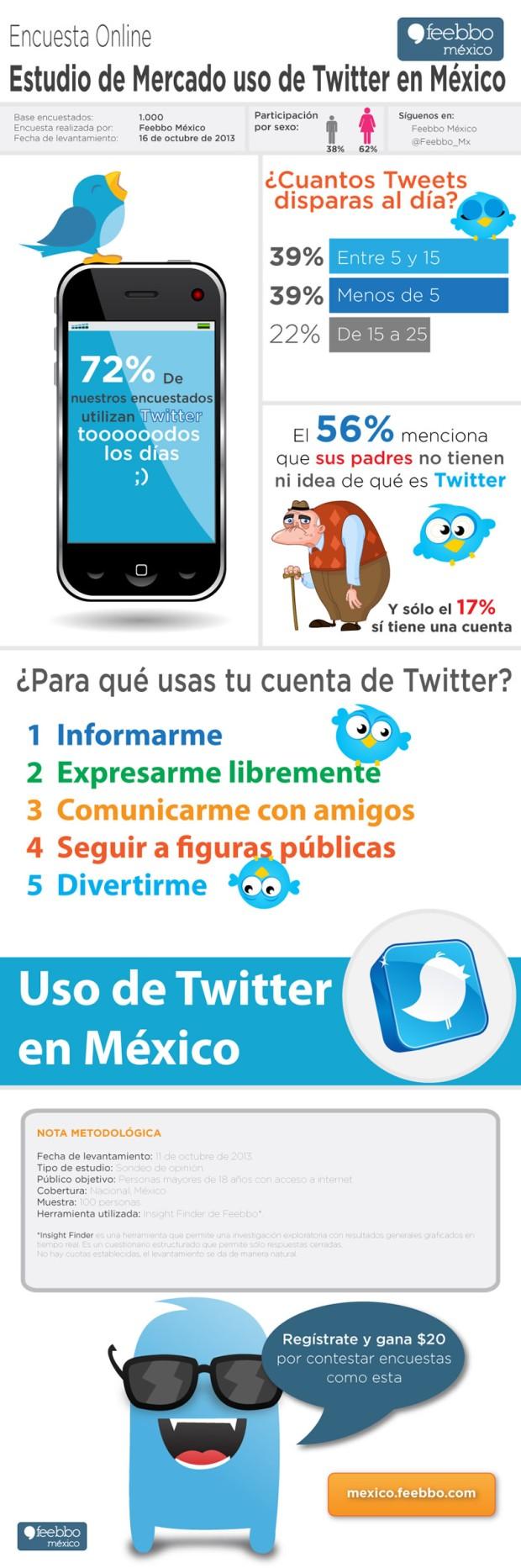 Uso de Twitter en México