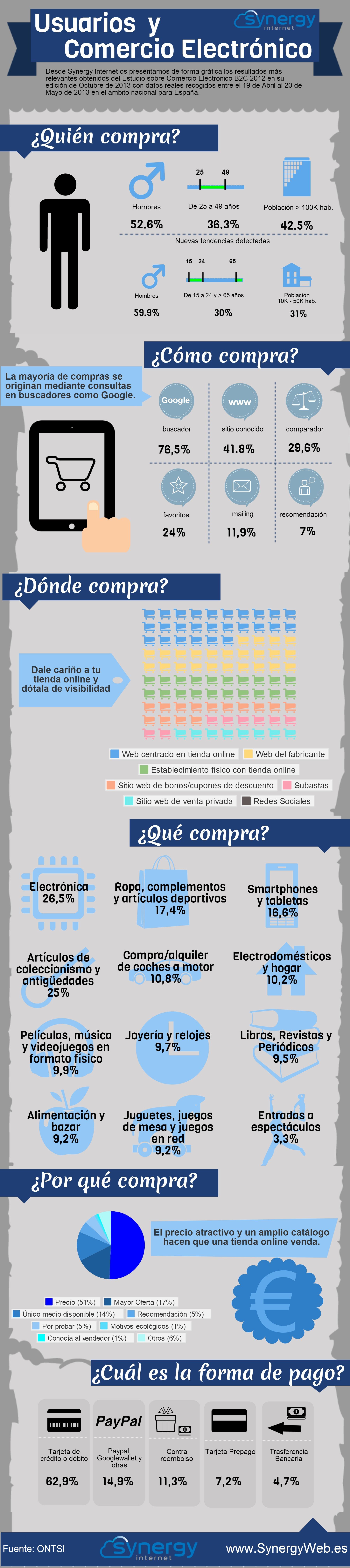E-commerce - www.rubenalonso.es