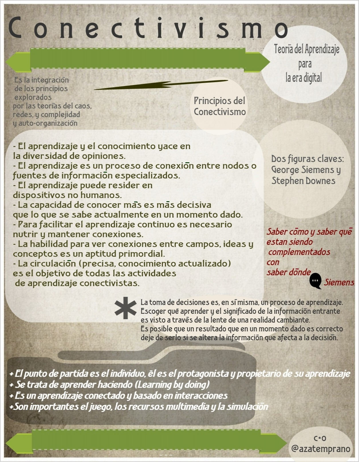 external image infografia_conectivismo_teoria_de_aprendizaje_para_la_era_digital.jpg