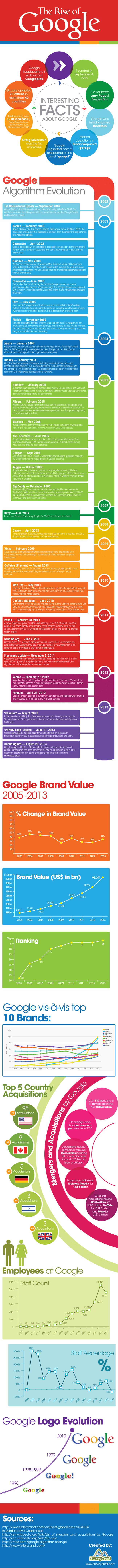 El ascenso de Google