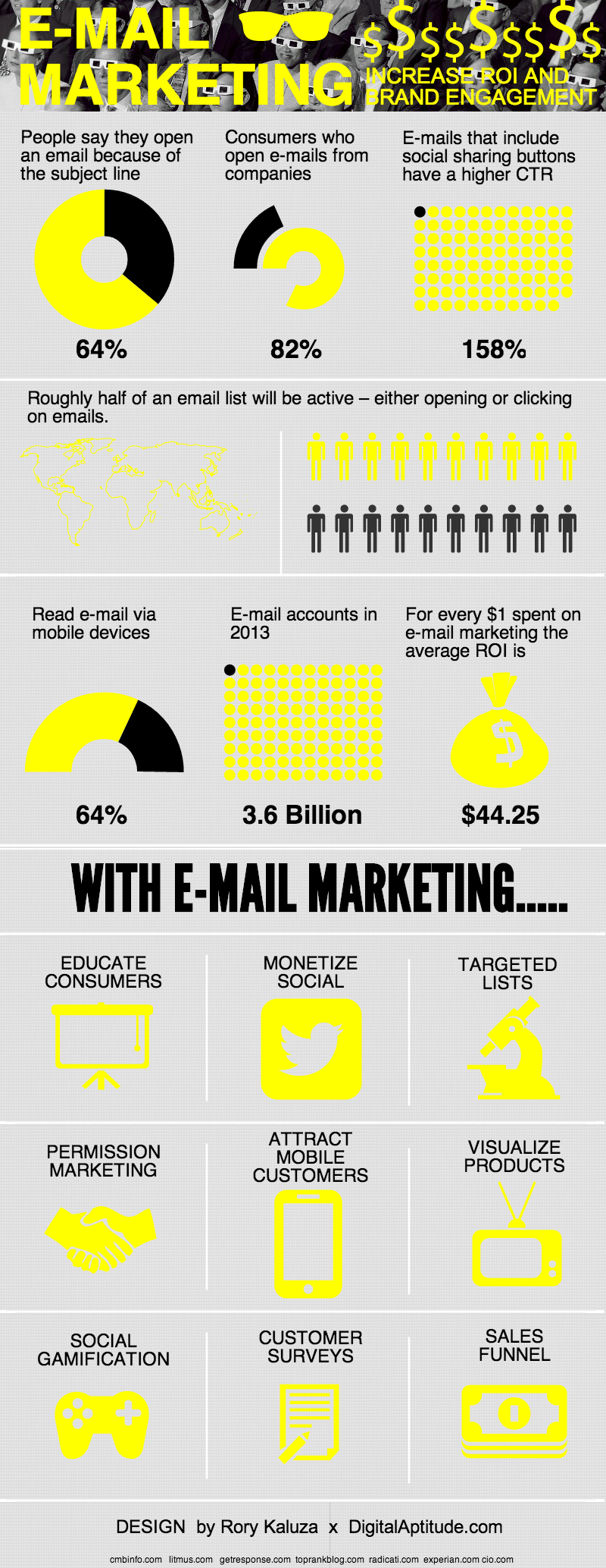 El buen ROI del email marketing