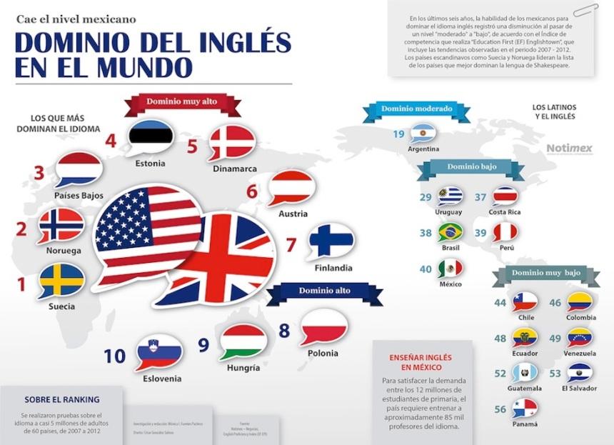 El dominio del inglés en el Mundo